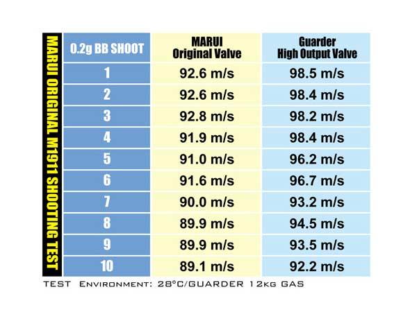 【GUARDER(ガーダー)製】ハイアウトプットバルブ Hi-CAPA/M1911/MEU/MWS